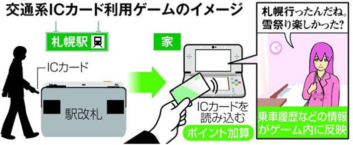 3DSでSuica、ICOCAなどの交通系ICカードを使うゲームをカプコンが開発