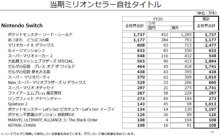 ルイマン3がマリメ2越えなど販売データ