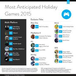 アメリカで2015年の年末商戦に期待されているゲームは、Halo5、アンチャーテッド、ヨッシーなど