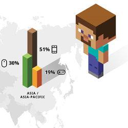 マインクラフト、全世界1億本セールス。PC版が意外と少なく、南極