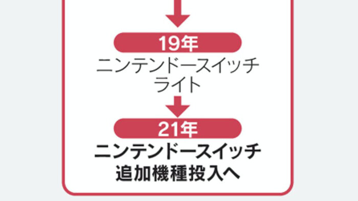 ニンテンドースイッチ、追加機種を2021年に投入へ。日経がようやく報じる